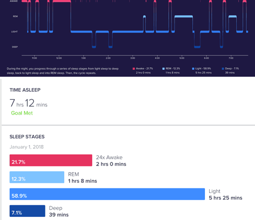 If you're struggling to get more sleep or even better quality sleep, try tracking the amount of sleep that you get and analyzing the data. You'll be able to sleep so much better once you learn your sleep habits (and how to fix them for a better night sleep).